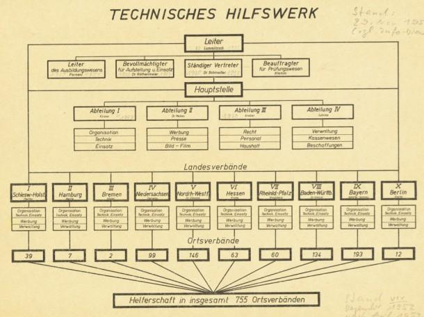 Organisationsplan 1952